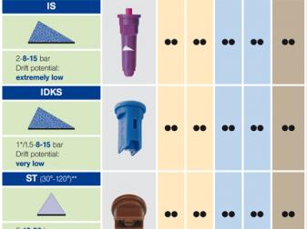 Дюза за вентилаторни пръскачки ITR 80
